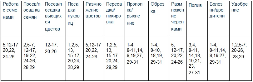 Лунный посевной календарь цветовода на 2021 год: таблица по месяцам