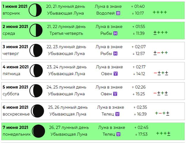 Лунный календарь комнатных растений на июнь 2021